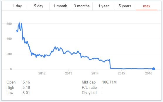 share price of demand media